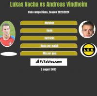Lukas Vacha vs Andreas Vindheim h2h player stats