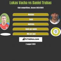Lukas Vacha vs Daniel Trubac h2h player stats
