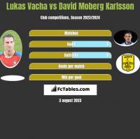 Lukas Vacha vs David Moberg Karlsson h2h player stats