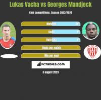 Lukas Vacha vs Georges Mandjeck h2h player stats