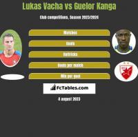 Lukas Vacha vs Guelor Kanga h2h player stats