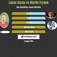Lukas Vacha vs Martin Frydek h2h player stats