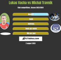 Lukas Vacha vs Michal Travnik h2h player stats