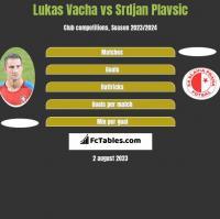 Lukas Vacha vs Srdjan Plavsic h2h player stats