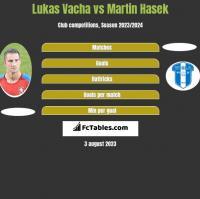 Lukas Vacha vs Martin Hasek h2h player stats