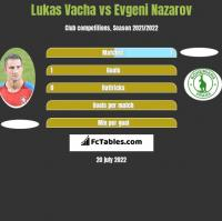 Lukas Vacha vs Evgeni Nazarov h2h player stats
