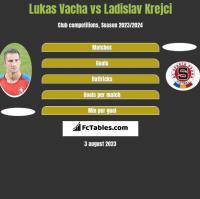 Lukas Vacha vs Ladislav Krejci h2h player stats