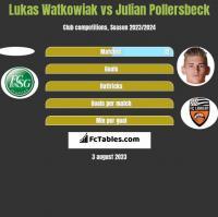 Lukas Watkowiak vs Julian Pollersbeck h2h player stats