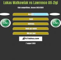 Lukas Watkowiak vs Lawrence Ati-Zigi h2h player stats