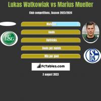 Lukas Watkowiak vs Marius Mueller h2h player stats