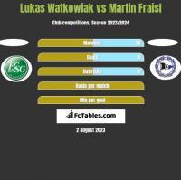 Lukas Watkowiak vs Martin Fraisl h2h player stats