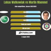 Lukas Watkowiak vs Martin Maennel h2h player stats