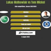 Lukas Watkowiak vs Tom Mickel h2h player stats