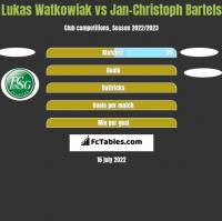 Lukas Watkowiak vs Jan-Christoph Bartels h2h player stats