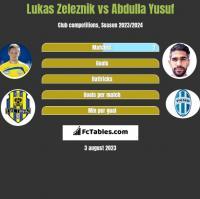 Lukas Zeleznik vs Abdulla Yusuf h2h player stats