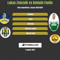 Lukas Zeleznik vs Antonin Fantis h2h player stats