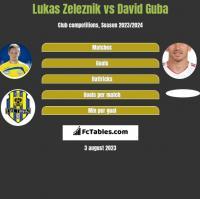 Lukas Zeleznik vs David Guba h2h player stats