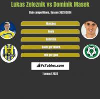 Lukas Zeleznik vs Dominik Masek h2h player stats