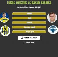 Lukas Zeleznik vs Jakub Sasinka h2h player stats