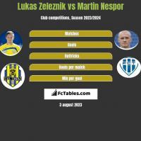 Lukas Zeleznik vs Martin Nespor h2h player stats