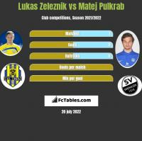Lukas Zeleznik vs Matej Pulkrab h2h player stats