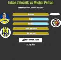 Lukas Zeleznik vs Michal Petran h2h player stats