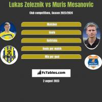Lukas Zeleznik vs Muris Mesanovic h2h player stats
