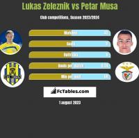Lukas Zeleznik vs Petar Musa h2h player stats