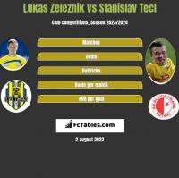 Lukas Zeleznik vs Stanislav Tecl h2h player stats