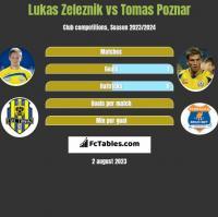 Lukas Zeleznik vs Tomas Poznar h2h player stats