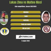 Lukas Zima vs Matteo Ricci h2h player stats