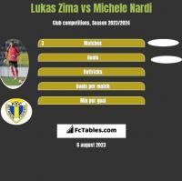 Lukas Zima vs Michele Nardi h2h player stats