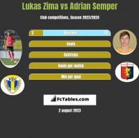 Lukas Zima vs Adrian Semper h2h player stats