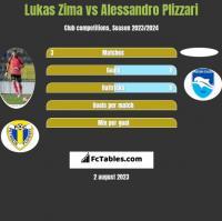 Lukas Zima vs Alessandro Plizzari h2h player stats