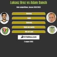 Lukasz Broz vs Adam Danch h2h player stats