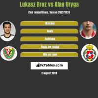 Lukasz Broz vs Alan Uryga h2h player stats