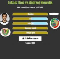Łukasz Broź vs Andrzej Niewulis h2h player stats