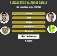 Lukasz Broz vs Angel Garcia h2h player stats
