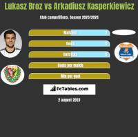 Łukasz Broź vs Arkadiusz Kasperkiewicz h2h player stats