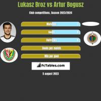 Lukasz Broz vs Artur Bogusz h2h player stats