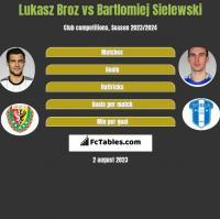 Lukasz Broz vs Bartlomiej Sielewski h2h player stats