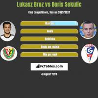 Lukasz Broz vs Boris Sekulic h2h player stats