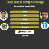 Lukasz Broz vs Cezary Stefanczyk h2h player stats