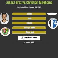 Lukasz Broz vs Christian Maghoma h2h player stats