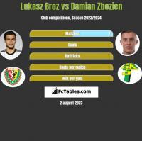 Lukasz Broz vs Damian Zbozien h2h player stats