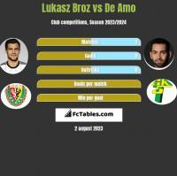 Lukasz Broz vs De Amo h2h player stats