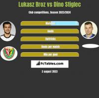 Lukasz Broz vs Dino Stiglec h2h player stats
