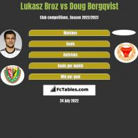 Lukasz Broz vs Doug Bergqvist h2h player stats