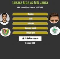 Lukasz Broz vs Erik Janza h2h player stats