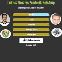 Lukasz Broz vs Frederik Helstrup h2h player stats
